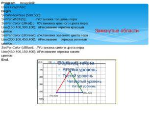 Замкнутые области Program treugolnik; Uses GraphAbc; Begin SetWindowSize (500