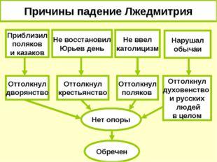 Причины падение Лжедмитрия Приблизил поляков и казаков Не восстановил Юрьев д