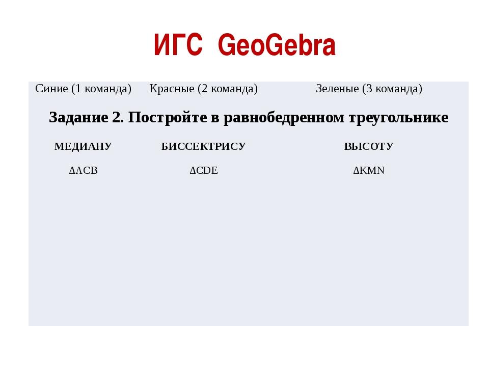 ИГС GeoGebra Синие (1 команда) Красные (2 команда) Зеленые (3 команда) Задани...