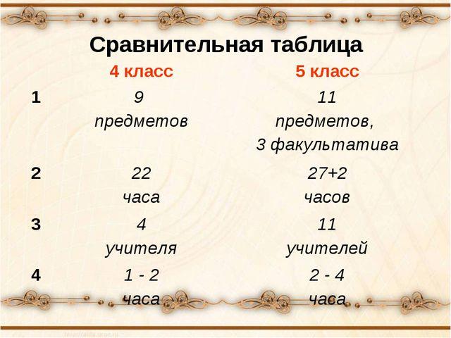 Сравнительная таблица 4 класс5 класс 19 предметов11 предметов, 3 факульта...
