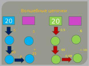 Волшебные цепочки - 20 20 5 3 - 60 + 25 : 8  0,5 - 60  0,09  ( -10)  6
