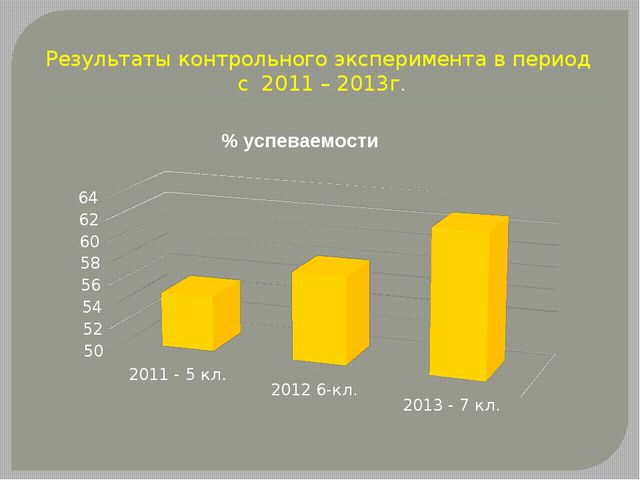 Результаты контрольного эксперимента в период с 2011 – 2013г.
