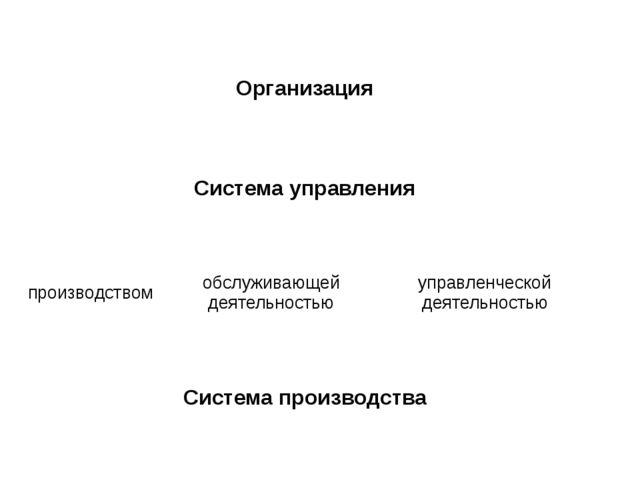 Организация Система управления производством обслуживающей деятельностью упр...