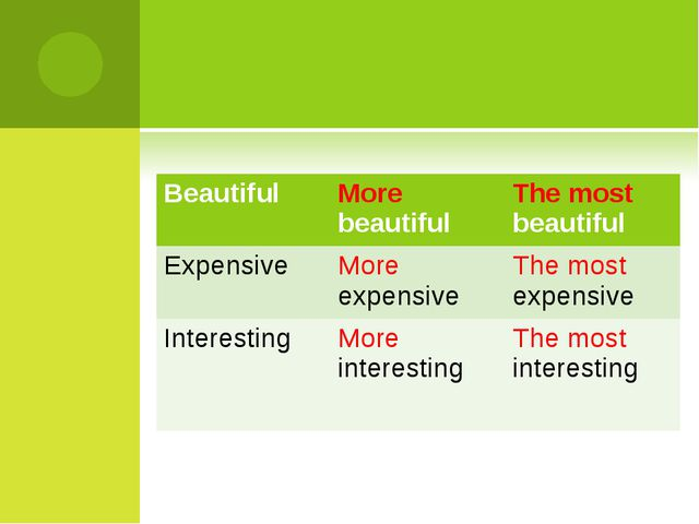 Beautiful 	More beautiful 	The most beautiful Expensive 	More expensive	The m...
