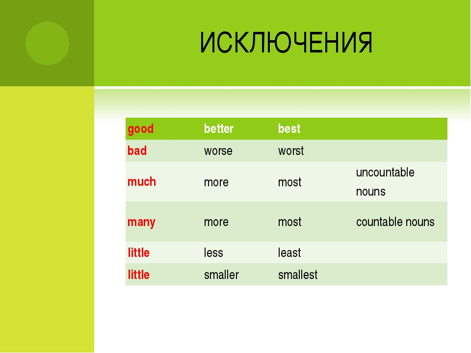 ИСКЛЮЧЕНИЯ good	better	best	  bad	worse	worst	  much	more	most	uncountable no...