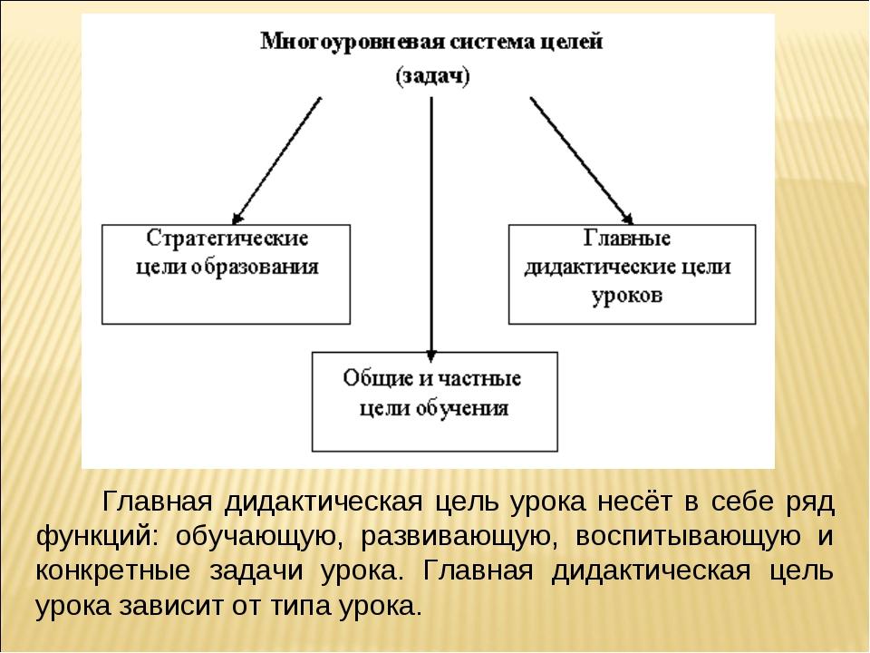 Главная дидактическая цель урока несёт в себе ряд функций: обучающую, развив...