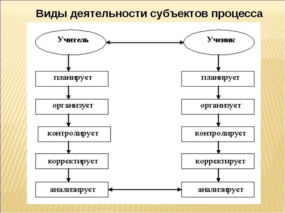 Виды деятельности субъектов процесса обучения.
