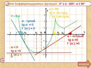 для дифференцируемых функций : 0° ≤ α ˂180°, α ≠ 90° вопросы α - тупой tg α <