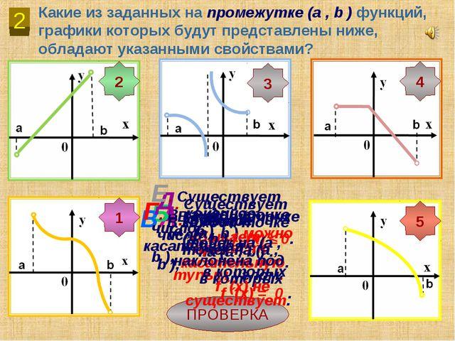 2 Какие из заданных на промежутке (a , b ) функций, графики которых будут пре...