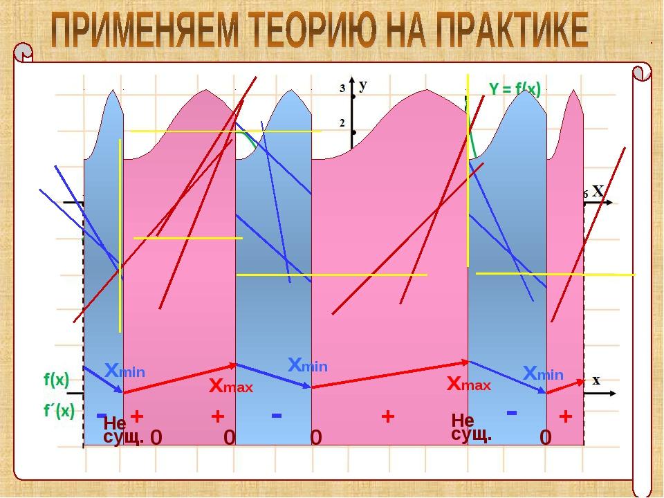 - - - + + + + 0 хmax хmax хmin хmin хmin Не сущ. Не сущ. 0 0 0