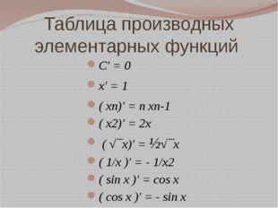 Таблица производных элементарных функций C′ = 0 x′ = 1 ( xn)′ = n xn-1 ( x2)′