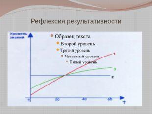 Рефлексия результативности