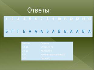 Ответы: 1 2 3 4 5 6 7 8 9 10 11 12 13 14 15 Б Г Г Б А А А Б А В Б А А В А Бал