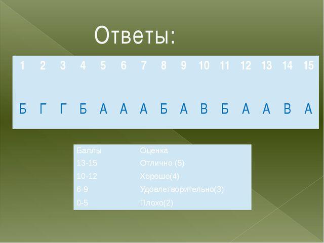 Ответы: 1 2 3 4 5 6 7 8 9 10 11 12 13 14 15 Б Г Г Б А А А Б А В Б А А В А Бал...
