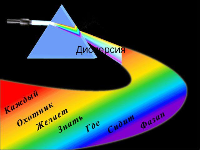 Дисперсия  Презентация подготовлена учителем физики ГОУ №43 г. Санкт-Пе...