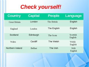 Check yourself! Great Britain The British England London The Scots Scottish E