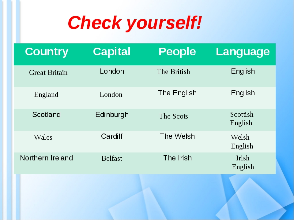 Check yourself! Great Britain The British England London The Scots Scottish E...