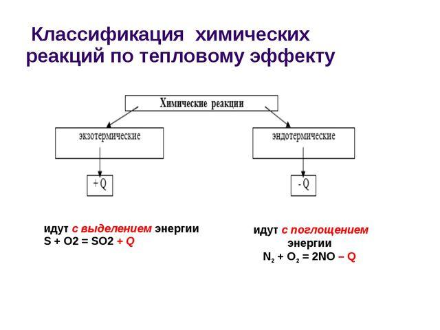 Классификация химических реакций по тепловому эффекту идут с выделением энер...
