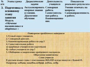 Повторение пройденного материала 1.Устный опрос учащихся. 2. Словарный дикта