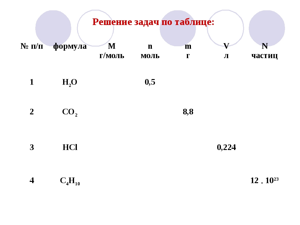 Решение задач по таблице: № п/пформулаМ г/мольn мольm гV лN частиц 1 H...