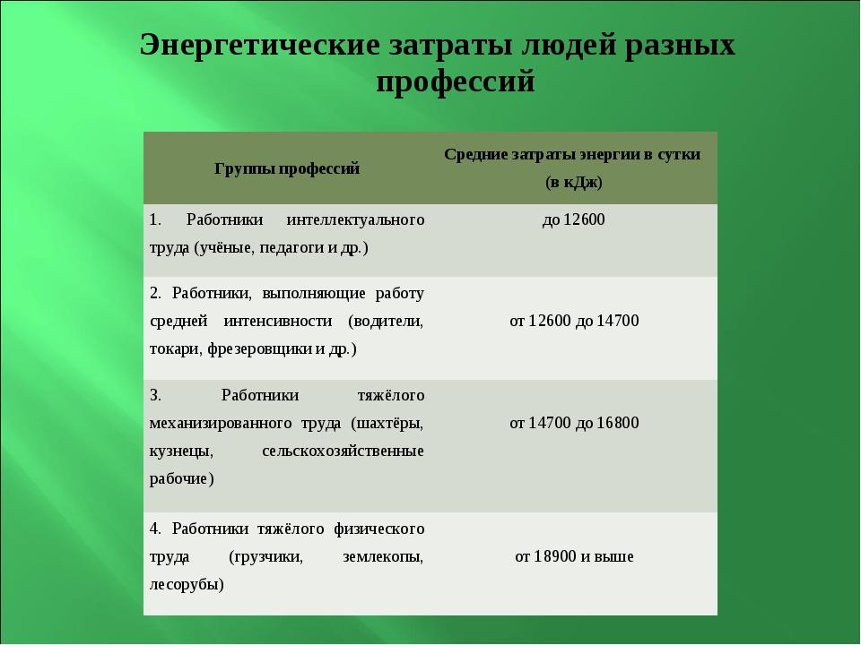 Энергетические затраты людей разных профессий Группы профессийСредние затрат...