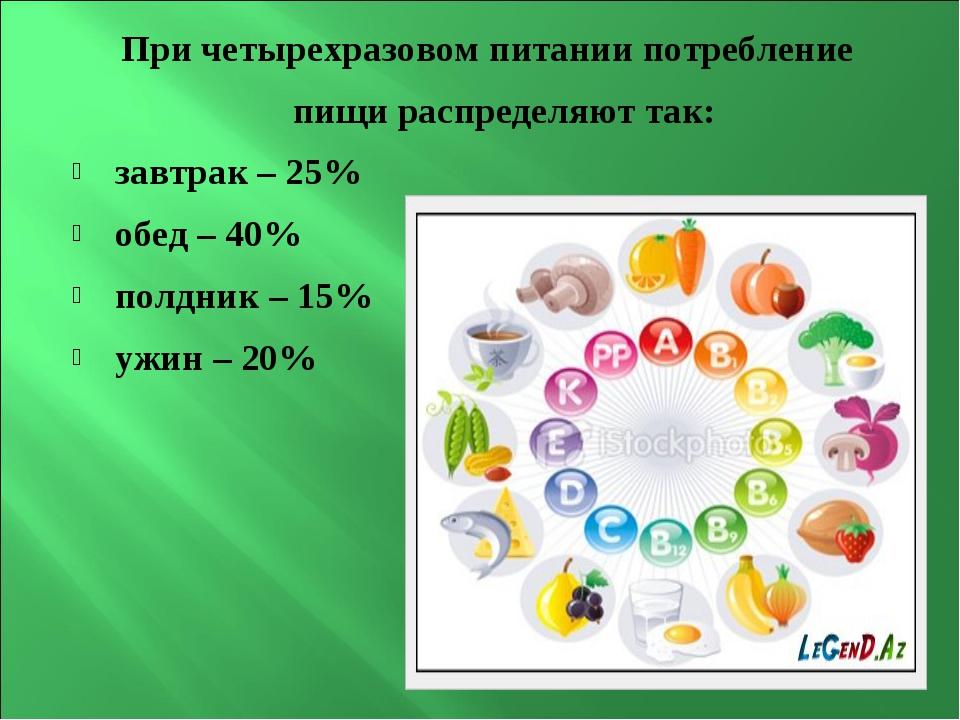 При четырехразовом питании потребление пищи распределяют так: завтрак–25% о...
