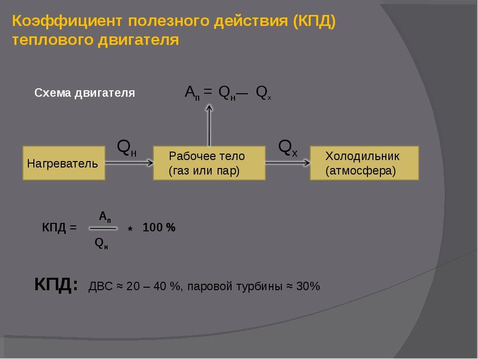 Коэффициент полезного действия (КПД) теплового двигателя Нагреватель Рабочее...