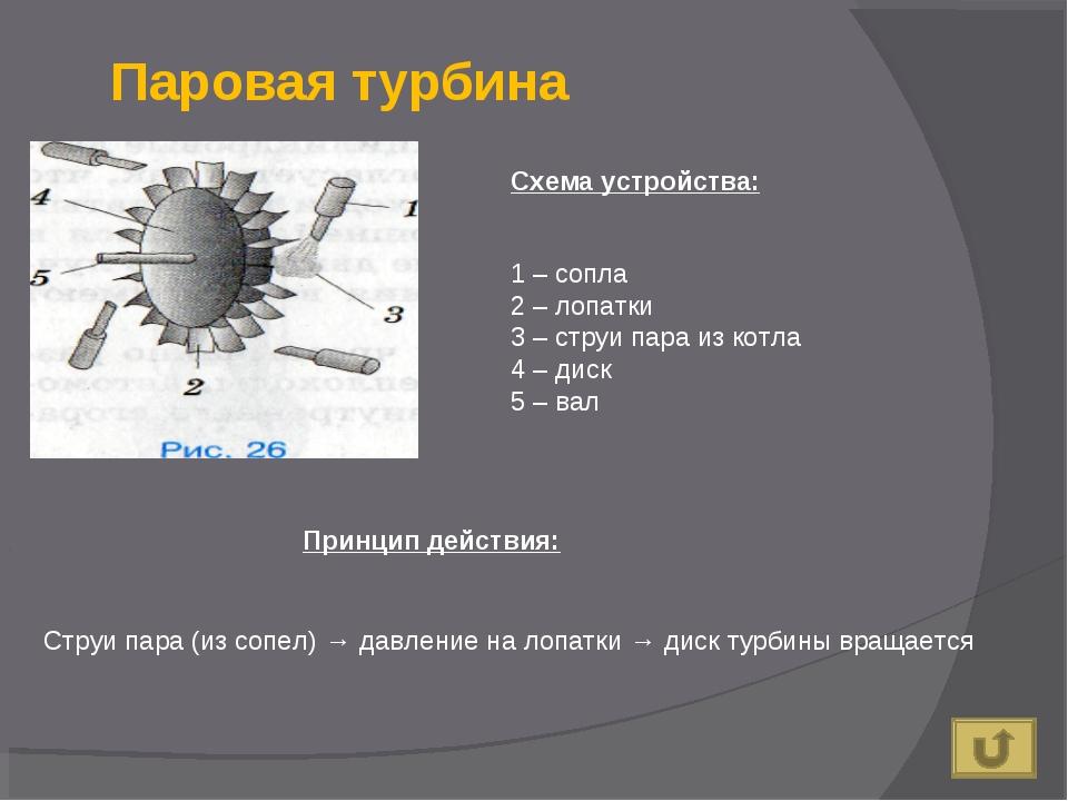 Паровая турбина 1 – сопла 2 – лопатки 3 – струи пара из котла 4 – диск 5 – ва...