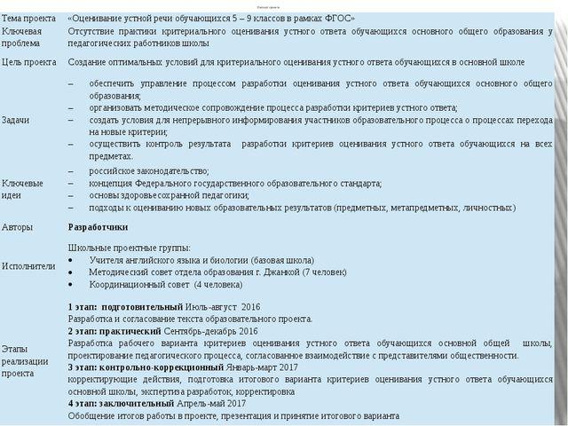 Паспорт проекта Тема проекта «Оцениваниеустнойречиобучающихся5 – 9 классов в...
