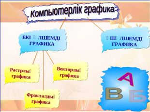 Растрлық графика ЕКІ ӨЛШЕМДІ ГРАФИКА ҮШӨЛШЕМДІ ГРАФИКА Векторлық графика Фра