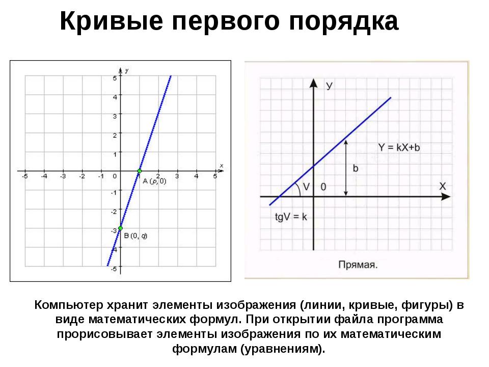 Компьютер хранит элементы изображения (линии, кривые, фигуры) в виде математи...