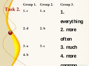 Task 2. Group 1.	Group 2.	Group 3. 1. c	1. a	1. everything 2. d	2. b	2. more