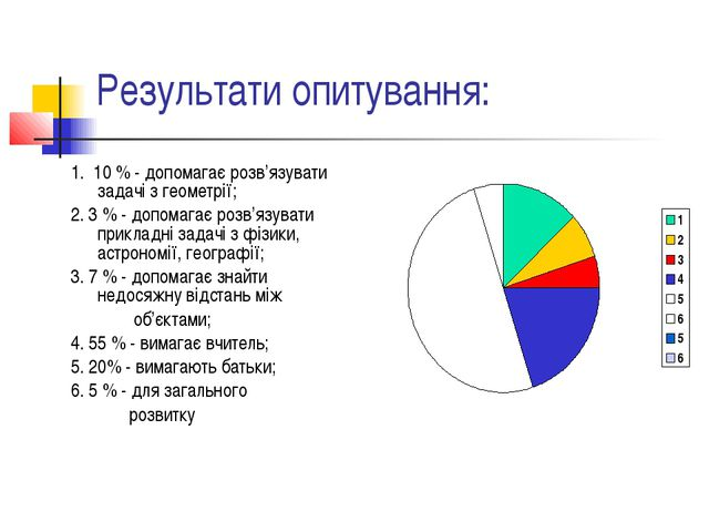 Результати опитування: 1. 10 % - допомагає розв'язувати задачі з геометрії; 2...
