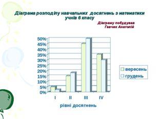 Діаграма розподілу навчальних досягнень з математики учнів 6 класу Діаграму п