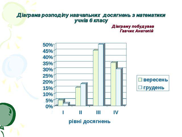 Діаграма розподілу навчальних досягнень з математики учнів 6 класу Діаграму п...