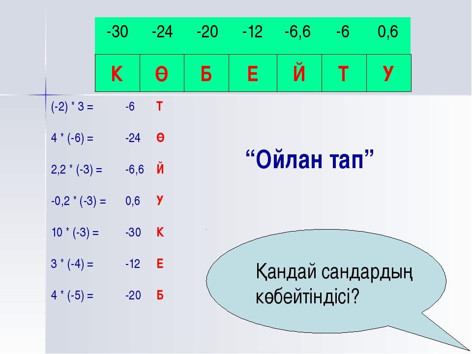 """""""Ойлан тап"""" (-2) * 3 = 4 * (-6) = 2,2 * (-3) = -0,2 * (-3) = 10 * (-3) = 3 *..."""
