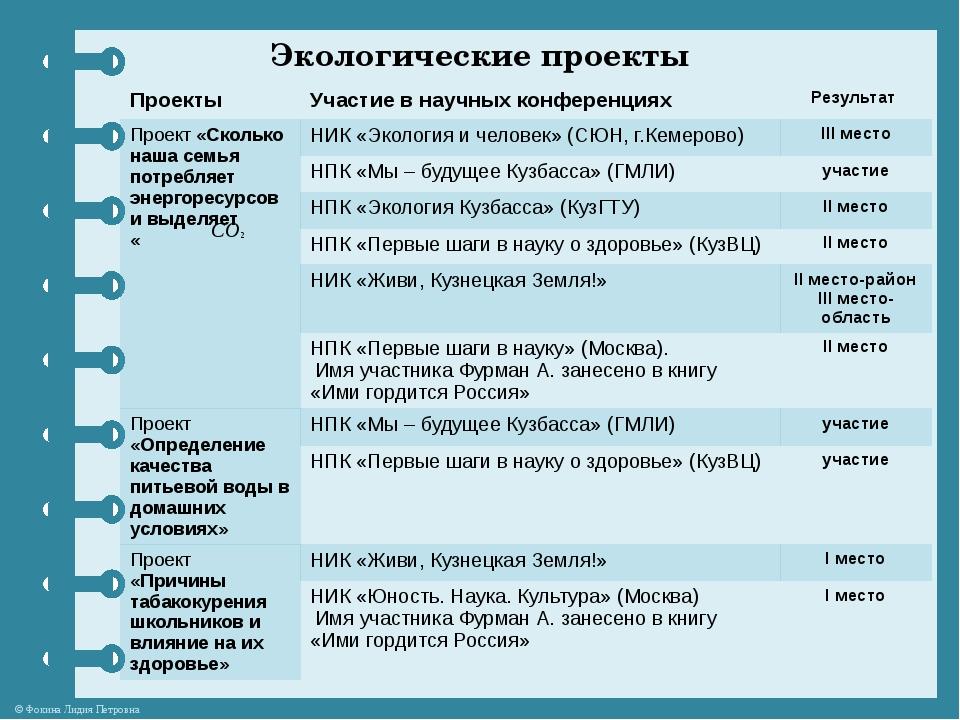 Экологические проекты Проекты Участие в научных конференциях Результат Проект...