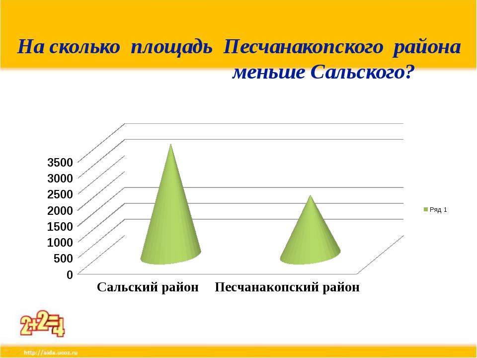 На сколько площадь Песчанакопского района меньше Сальского?