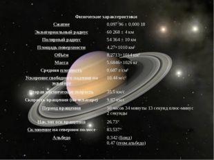 Физические характеристики Сжатие 0,09796 ± 0,00018 Экваториальный радиус 60