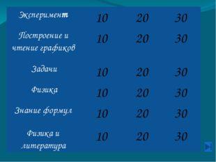 Физика и литература 10 Восстановите физические термины из наборов букв. 1) Пи