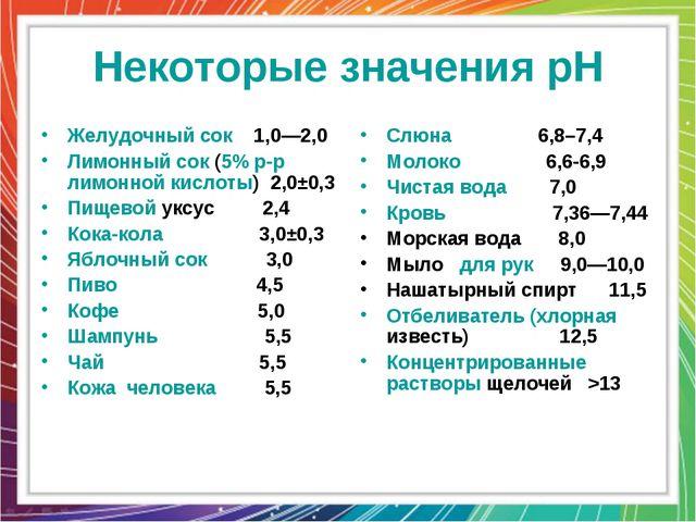 Некоторые значения pH Желудочный сок 1,0—2,0 Лимонный сок (5% р-р лимонной ки...