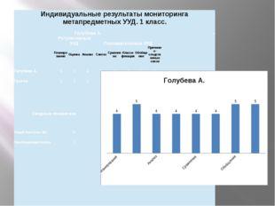 Индивидуальные результаты мониторингаметапредметныхУУД. 1 класс. ГолубеваА.