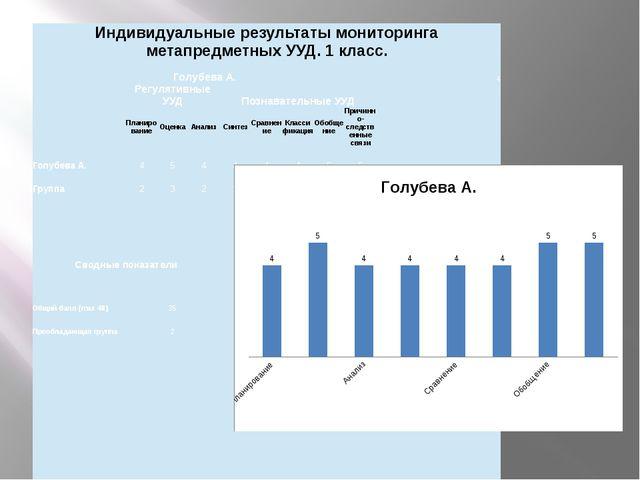 Индивидуальные результаты мониторингаметапредметныхУУД. 1 класс. ГолубеваА....