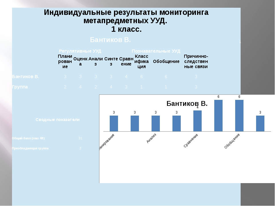 Индивидуальные результаты мониторингаметапредметныхУУД. 1класс. БантиковВ. 1...