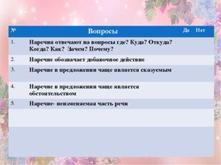 Проверка пройденного материала Тест №ВопросыДаНет 1.Наречия отвечают на