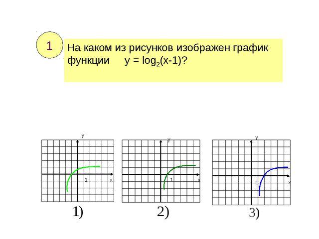 На каком из рисунков изображен график функции у = log2(x-1)? 1 1 1 х х х у у...