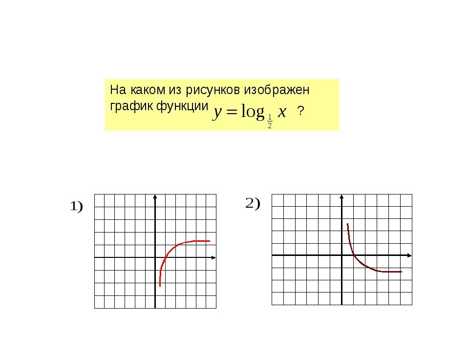 На каком из рисунков изображен график функции ?