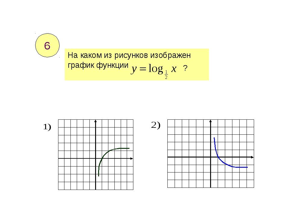 На каком из рисунков изображен график функции ? 6