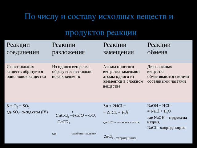 По числу и составу исходных веществ и продуктов реакции Реакции соединенияРе...