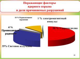 4 % Проникающая радиация 10 % Радиоактивное заражение Поражающие факторы ядер